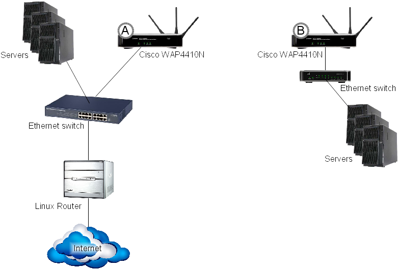 bridge a wired ethernet network wirelessly using two cisco bridged ethernet png